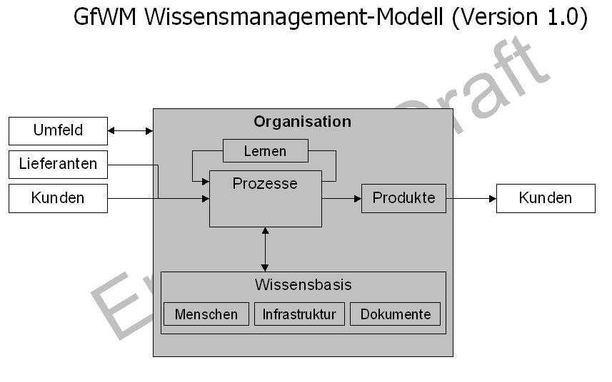 GfWM Wissensmanagement-Modell V1.0 (draft)