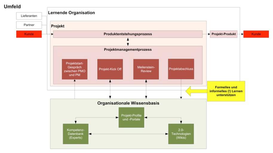 GfWM-Wissensmanagement-Modell (Peneder)